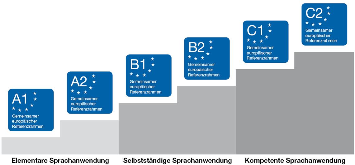 Deutsch Als Fremdsprachezweitsprache